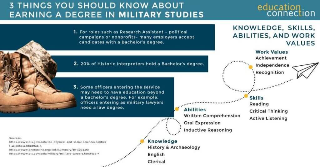Things you should know about online military studies degree