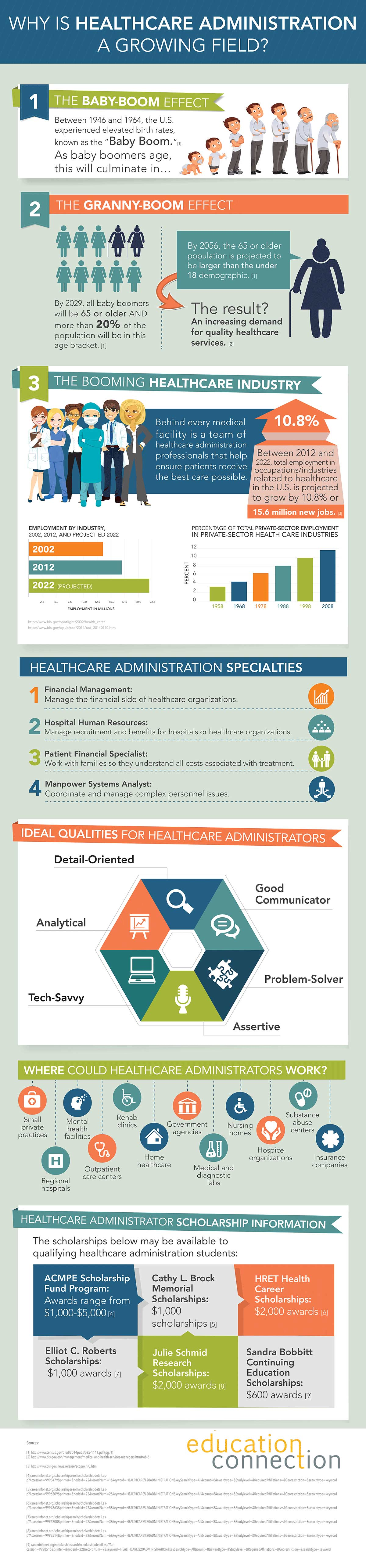 Healthcare Administration Job Outlook