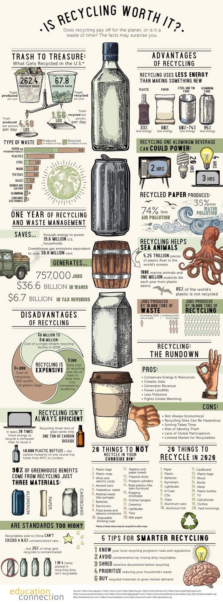 Do These Facts Suggest Recycling is a Waste of Time?